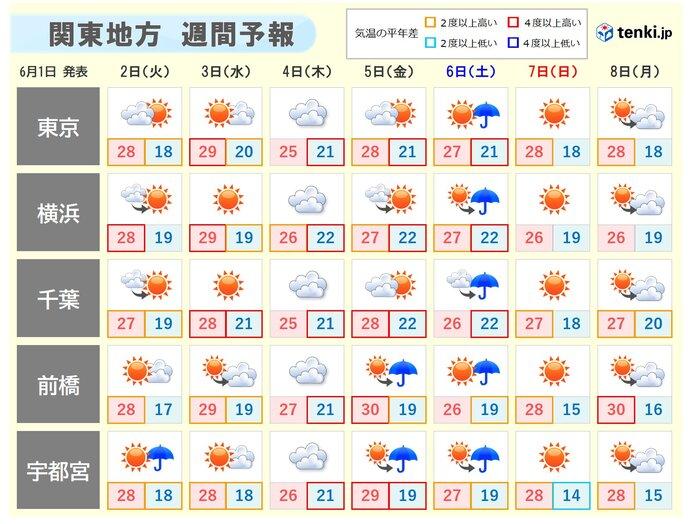 関東 この先一週間 暑さ続く 内陸中心に真夏日も