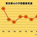 関東 あすも蒸し暑さと急な雨に注意 真夏日の所も