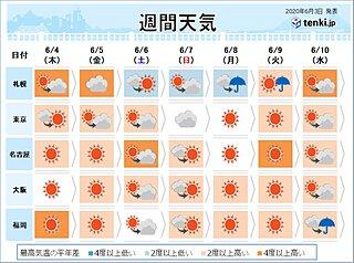週間 晴れて暑さが続く 室内でも熱中症対策を