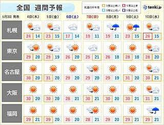 来週前半まで晴れて「真夏日」続出 梅雨入りは来週後半か