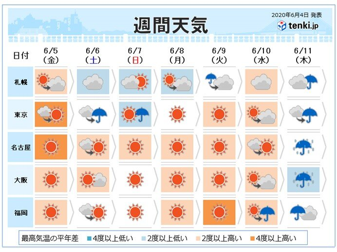 週間 来週は真夏日急増 後半に一斉に梅雨入りか