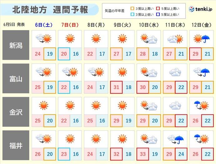 来週にかけての北陸地方の天気傾向