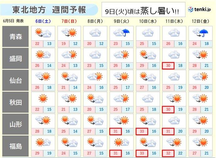 9日(火)頃は再び30度超で半袖の陽気