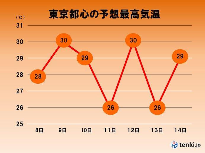 関東 週明け以降も暑さが続く 東京で初の真夏日か