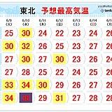 暑さ警戒 東北も今年初の猛暑日か