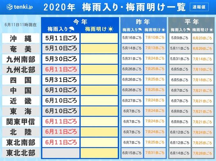 九州北部・関東甲信・北陸・東北南部 続々と梅雨入り