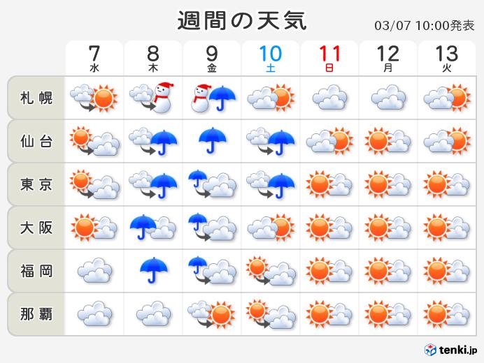 週間天気 あすから再び春の嵐(日直予報士 2018年03月07日) - 日本 ...