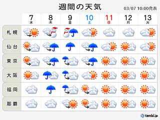 週間天気 あすから再び春の嵐