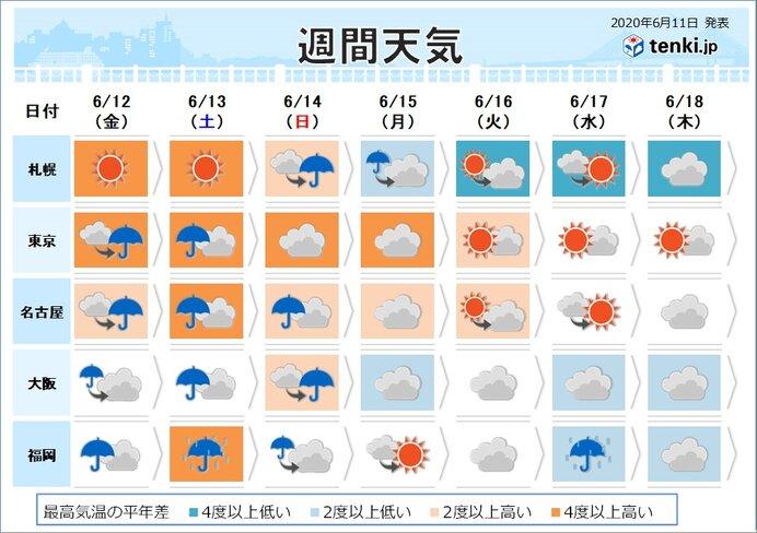 週間 梅雨入り早々の大雨に警戒 沖縄は夏本番へ