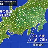関東 暑さ収まる 東京は12日ぶりに25度未満
