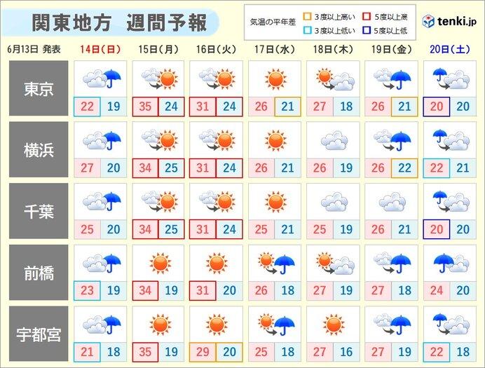 今年一番の暑さも 熱中症に警戒