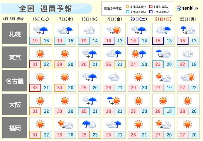 週末にかけて、北日本や東日本は暑さが和らぎ、ヒンヤリする所も