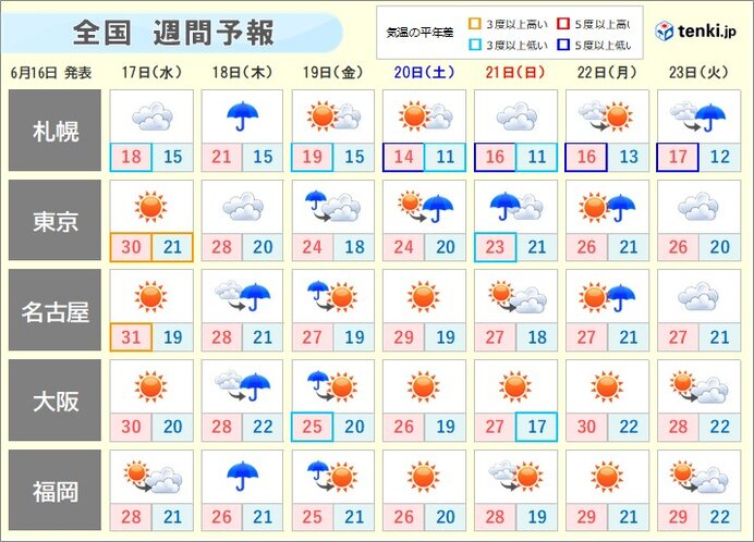 週間 金曜は梅雨前線の活動活発 大雨に警戒 空気ひんやり