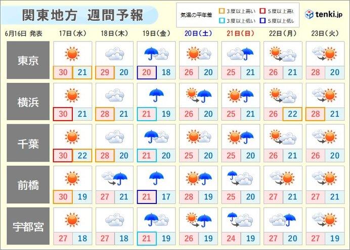 あさって以降の天気 金曜日は雨量が多くなる 空気ヒンヤリ