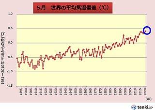 5月の世界平均気温 過去1位の高さ