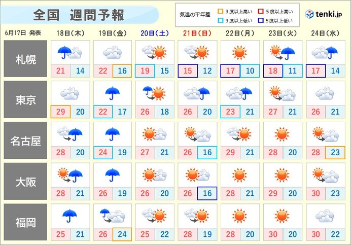 週間 再び梅雨前線北上 金曜にかけ大雨のおそれ