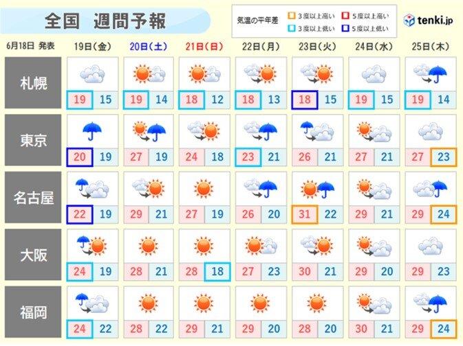 あすは大雨の恐れ 梅雨寒も 土曜は急な雨に注意 週間予報
