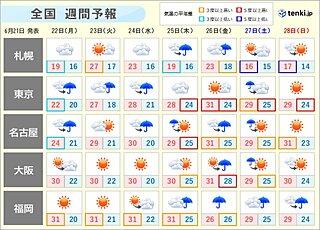 週間 木~金曜は大雨の恐れ 週末は猛暑か