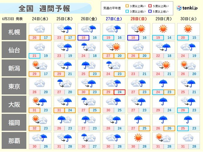 週間 土曜にかけてまとまった雨 暑さ厳しく35度超も