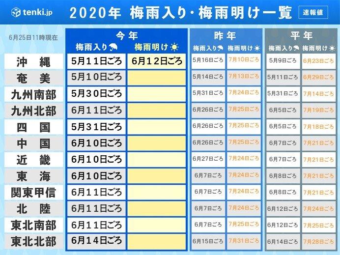 奄美・西日本・東日本 梅雨明けは いつ?