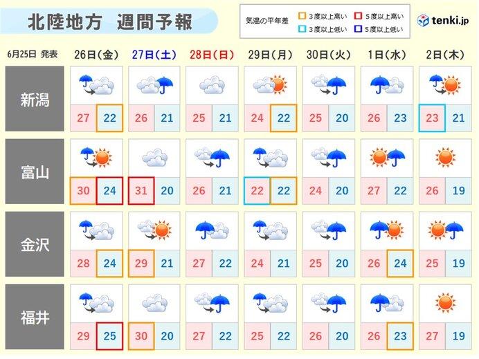 来週の前半も雨が降りやすい