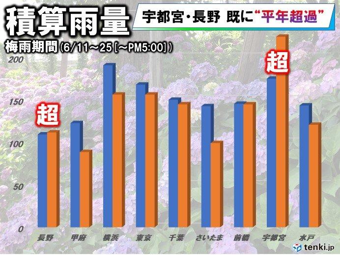 積算雨量(6月11日~きょう(午後5時まで))