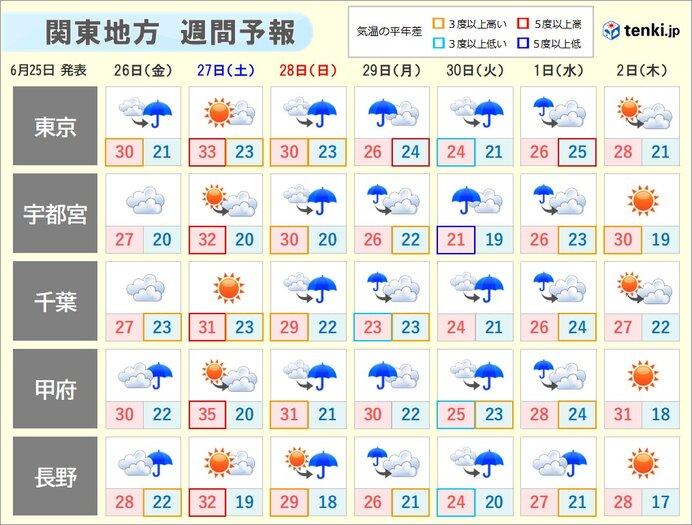 傘が大活躍する一週間