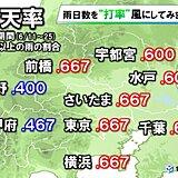 梅雨入りから二週間の関東甲信 既に平年超過の雨量も!