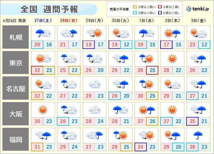 週間 日曜日から火曜日頃 梅雨前線の活動が再び活発に