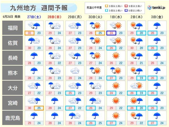 来週にかけて、梅雨前線は九州付近で活発