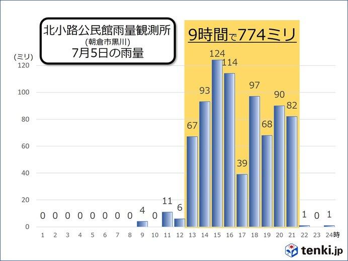 九州北部豪雨を振り返る