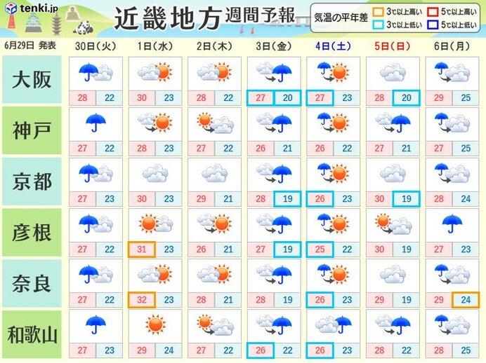 今週は大雨のち真夏日