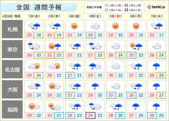 週間 木曜日は梅雨の晴れ間で熱中症に警戒