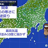 都心10日ぶり10度未満 真冬戻る