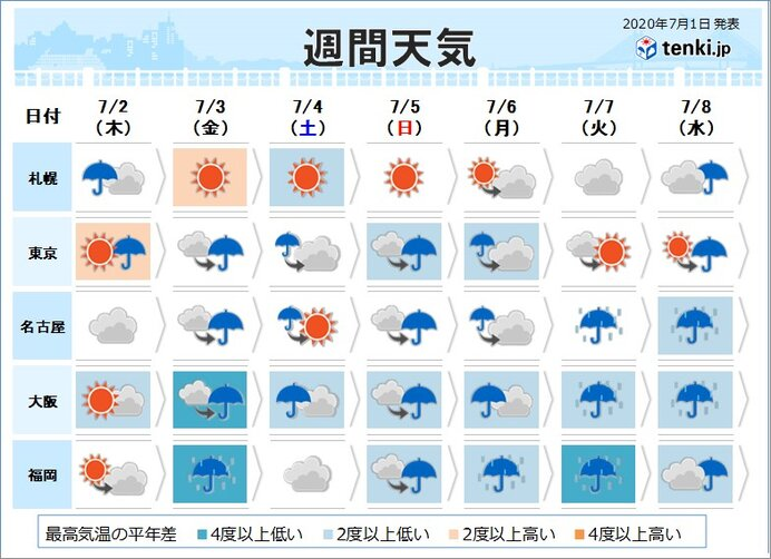 週間天気 梅雨空が続く 奄美は梅雨明けか