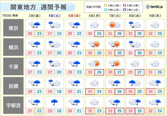 関東 大雨のち厳しい暑さに 来週は真夏日や猛暑日に迫る所も