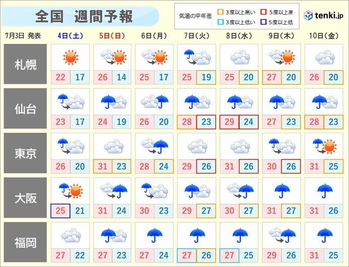 週間 2020年梅雨最盛期突入 大雨への備え今一度確認を!