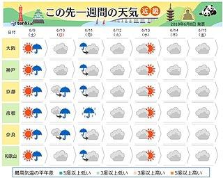 近畿 この先一週間は曇りや雨が多い