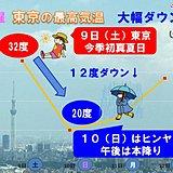 台風北上 日曜は気温10度以上ダウン関東