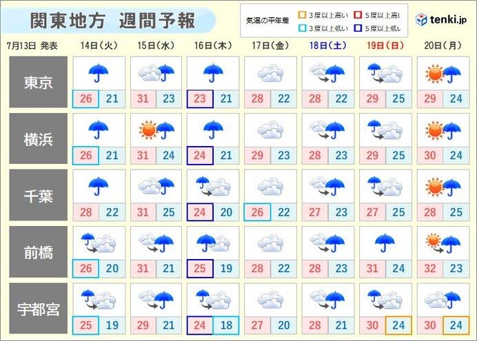 19日(日)にかけて、梅雨空が続く