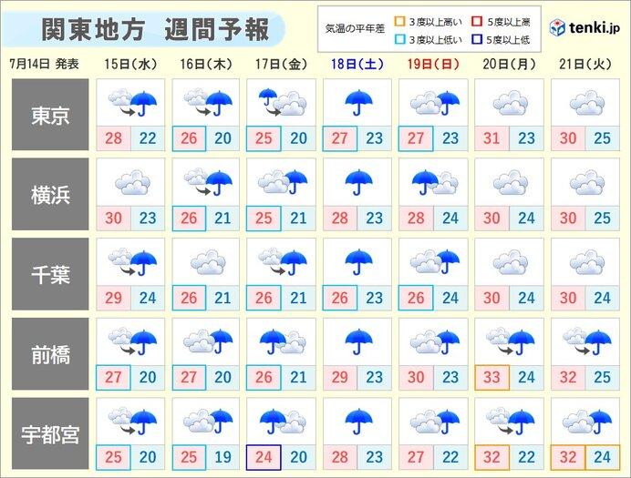 関東の週間 あす15日は局地的に激しい雨 20日頃から暑さ厳しく