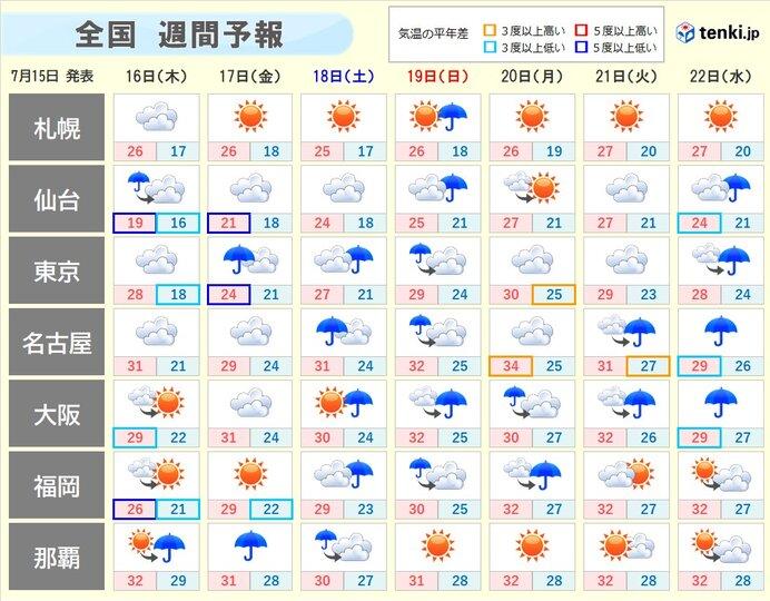 週間 土日は梅雨前線が西日本から東日本に 再び広く雨