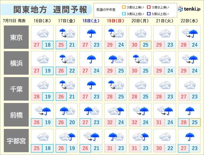 しばらく梅雨空
