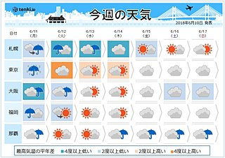 今週の天気 大荒れのち真夏日 関東
