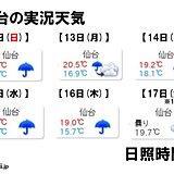 仙台 日照0時間が6日連続? 週末も日差し期待できず