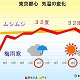関東 気温グンと上昇 梅雨寒から熱中症危険レベルへ