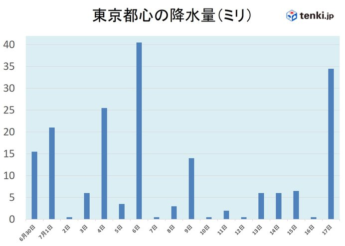 いつ 関東 梅雨 明け 頃 は