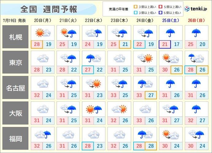 週間 梅雨明けはいつ? 雨の降り方はこれまでと違う!