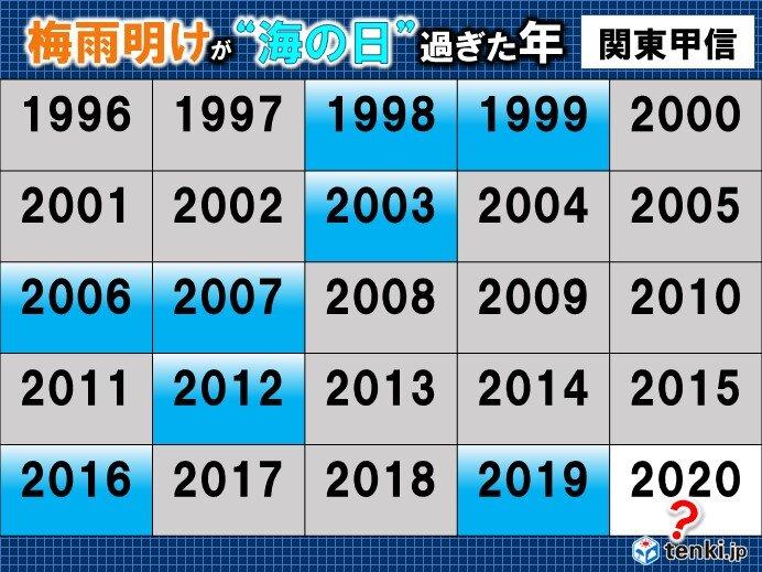2019 関東 梅雨 明け