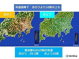 関東 今年一番の暑さ一転 10度以上降下